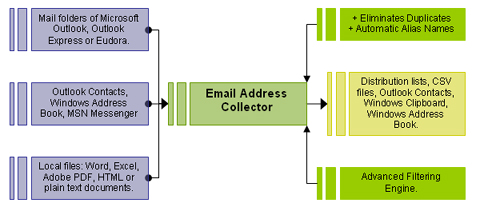 email collector